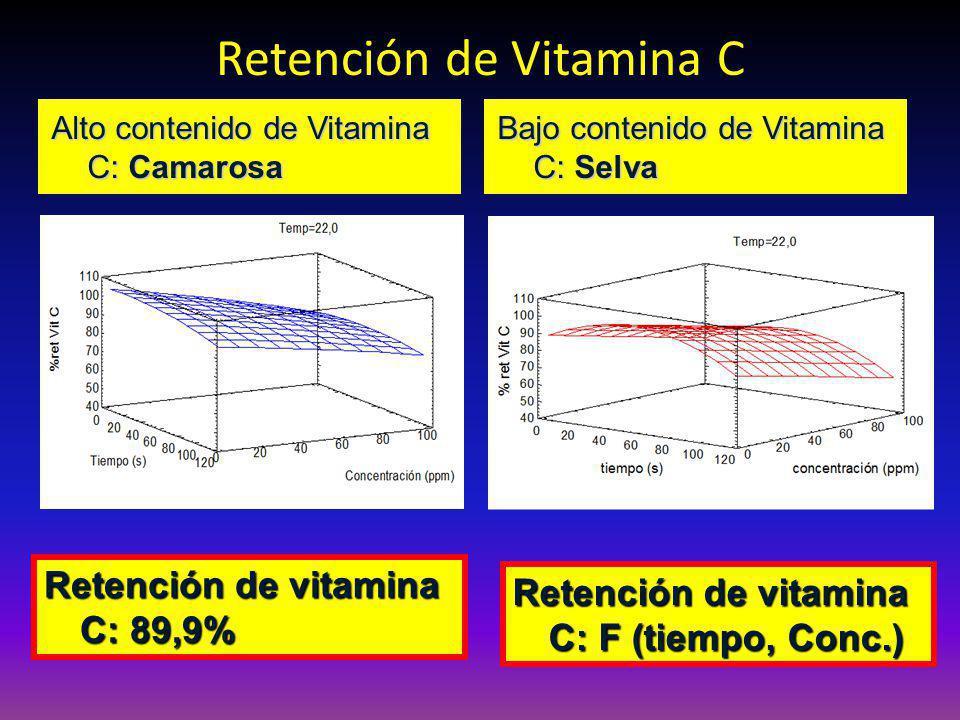 Retención de Vitamina C Alto contenido de Vitamina C: Camarosa Bajo contenido de Vitamina C: Selva Retención de vitamina C: 89,9% Retención de vitamina C: F (tiempo, Conc.)