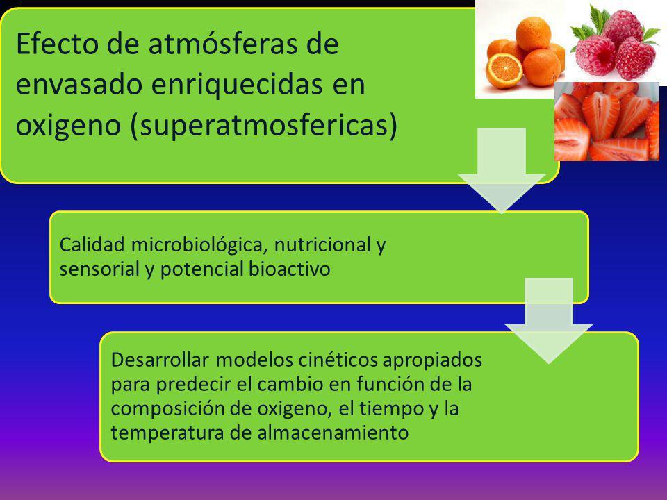 Efecto de atmósferas de envasado enriquecidas en oxigeno (superatmosfericas) Calidad microbiológica, nutricional y sensorial y potencial bioactivo Des