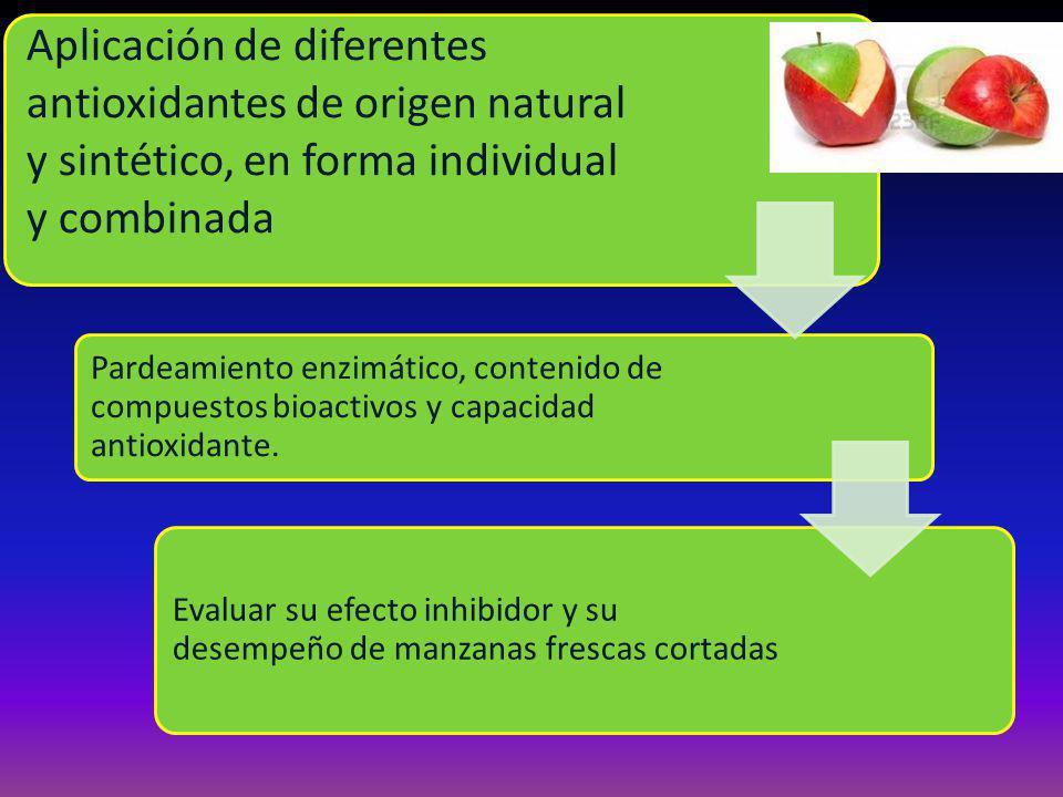 Aplicación de diferentes antioxidantes de origen natural y sintético, en forma individual y combinada Pardeamiento enzimático, contenido de compuestos