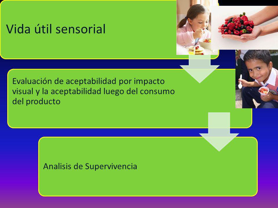 Vida útil sensorial Evaluación de aceptabilidad por impacto visual y la aceptabilidad luego del consumo del producto Analisis de Supervivencia