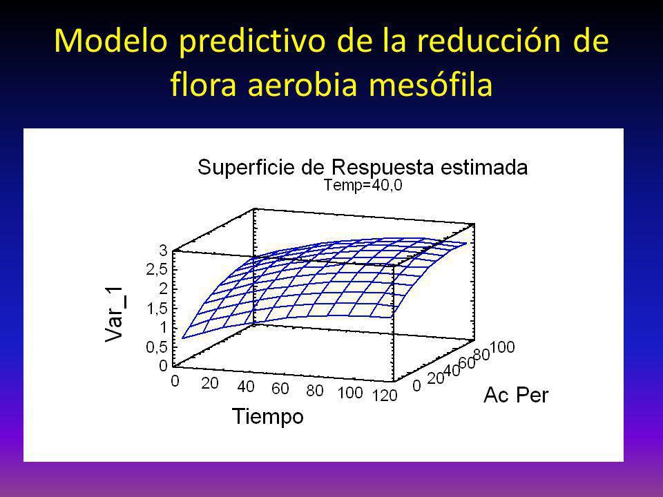 Modelo predictivo de la reducción de flora aerobia mesófila