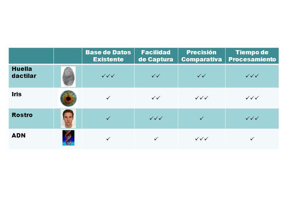 10 Base de Datos Existente Facilidad de Captura Precisión Comparativa Tiempo de Procesamiento Huella dactilar Iris Rostro ADN