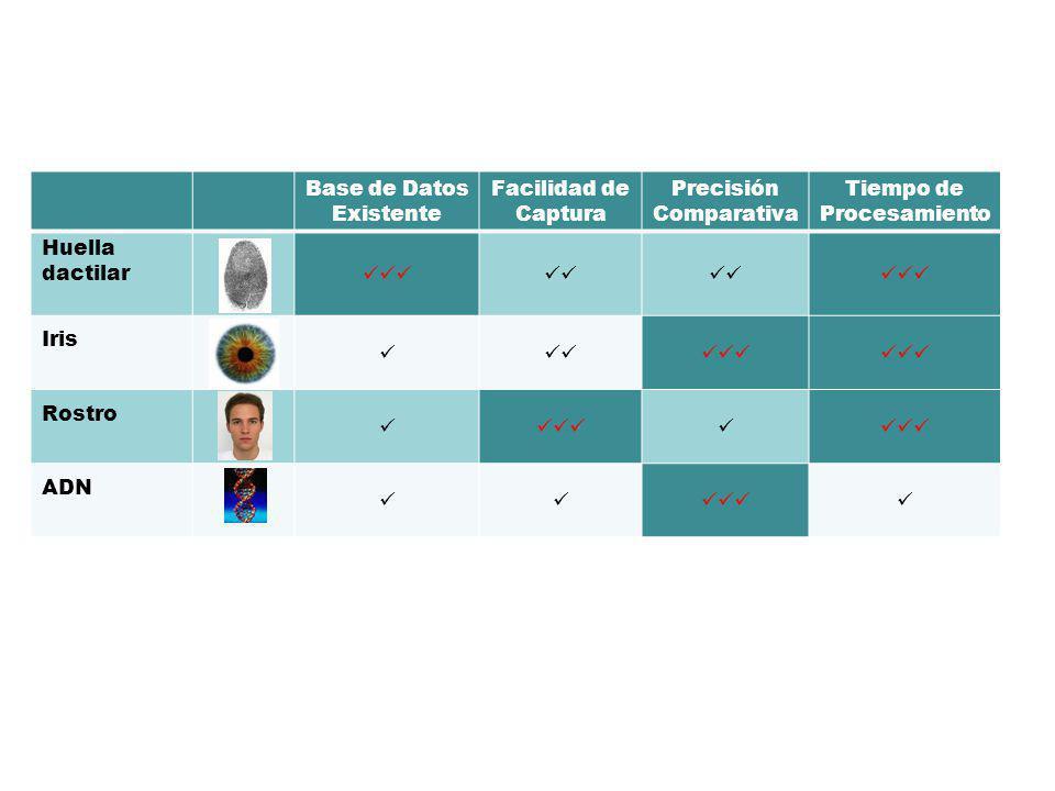 11 Base de Datos Existente Facilidad de Captura Precisión Comparativa Tiempo de Procesamiento Huella dactilar Iris Rostro ADN