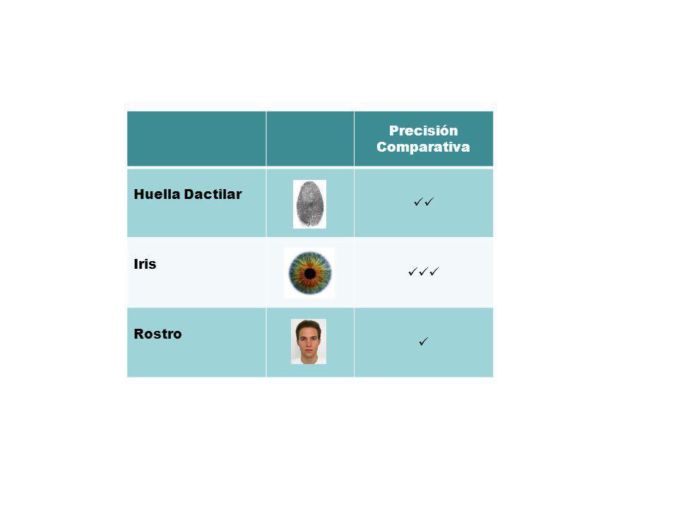 23 Precisión Comparativa Huella Dactilar Iris Rostro