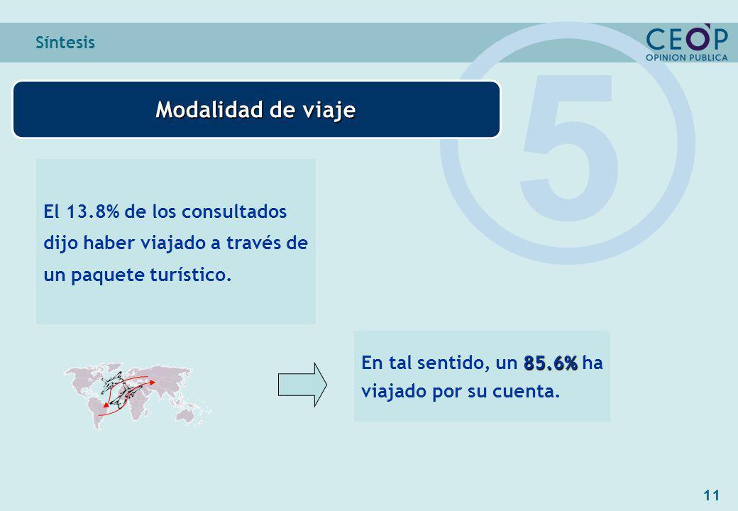 11 Síntesis Modalidad de viaje 5 El 13.8% de los consultados dijo haber viajado a través de un paquete turístico.