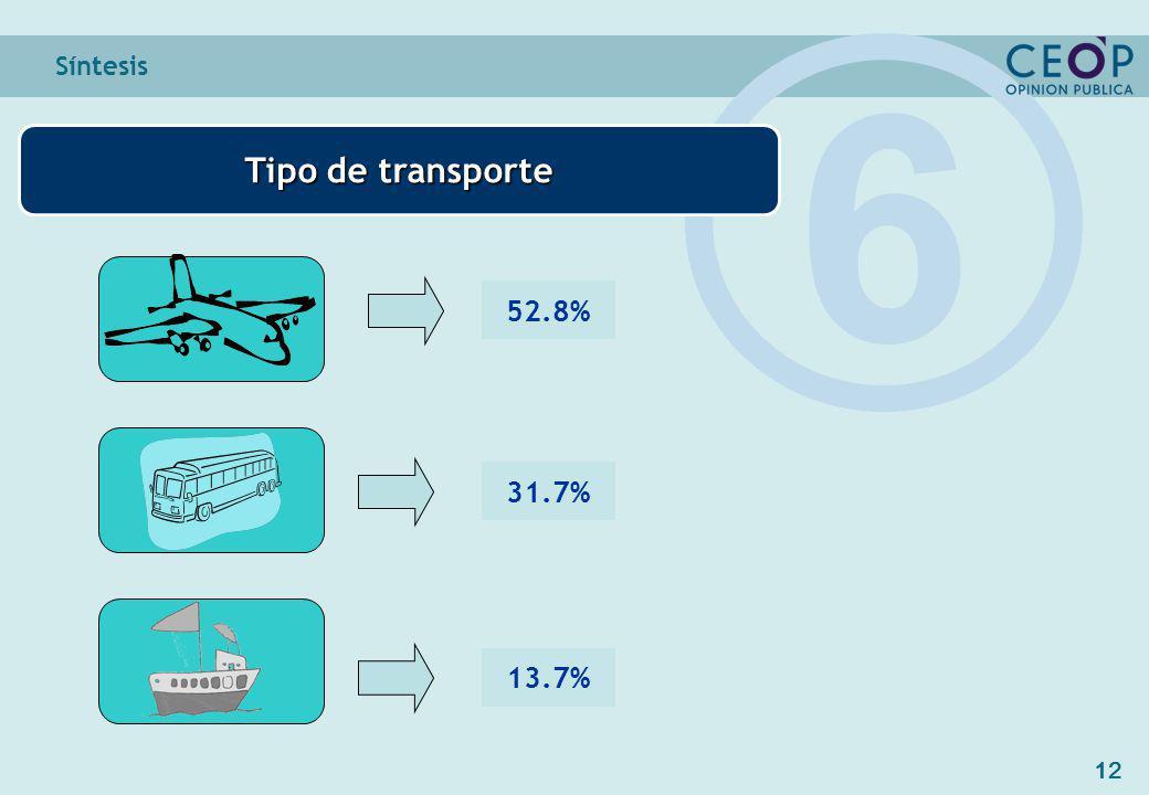 12 Síntesis Tipo de transporte 6 52.8% 31.7% 13.7%