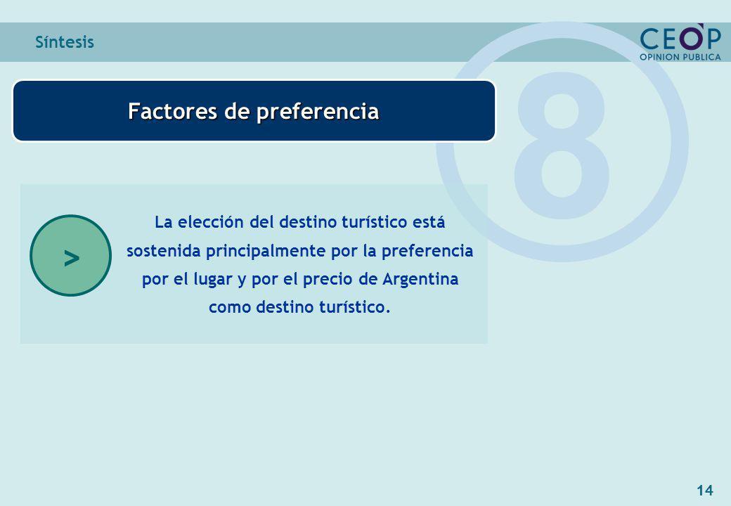 14 Síntesis Factores de preferencia 8 La elección del destino turístico está sostenida principalmente por la preferencia por el lugar y por el precio de Argentina como destino turístico.