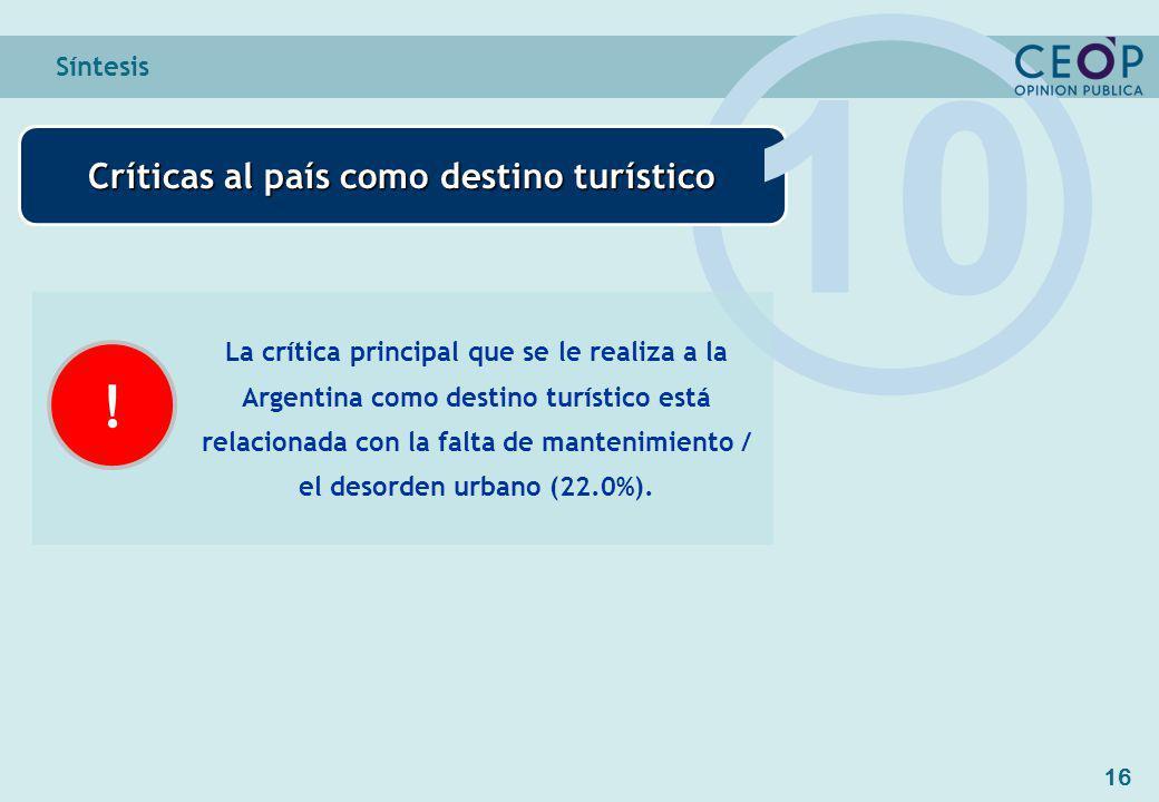 16 Síntesis Críticas al país como destino turístico 10 La crítica principal que se le realiza a la Argentina como destino turístico está relacionada con la falta de mantenimiento / el desorden urbano (22.0%).