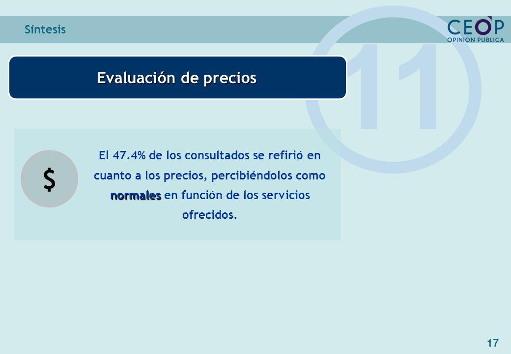 17 Síntesis 11 normales El 47.4% de los consultados se refirió en cuanto a los precios, percibiéndolos como normales en función de los servicios ofrecidos.