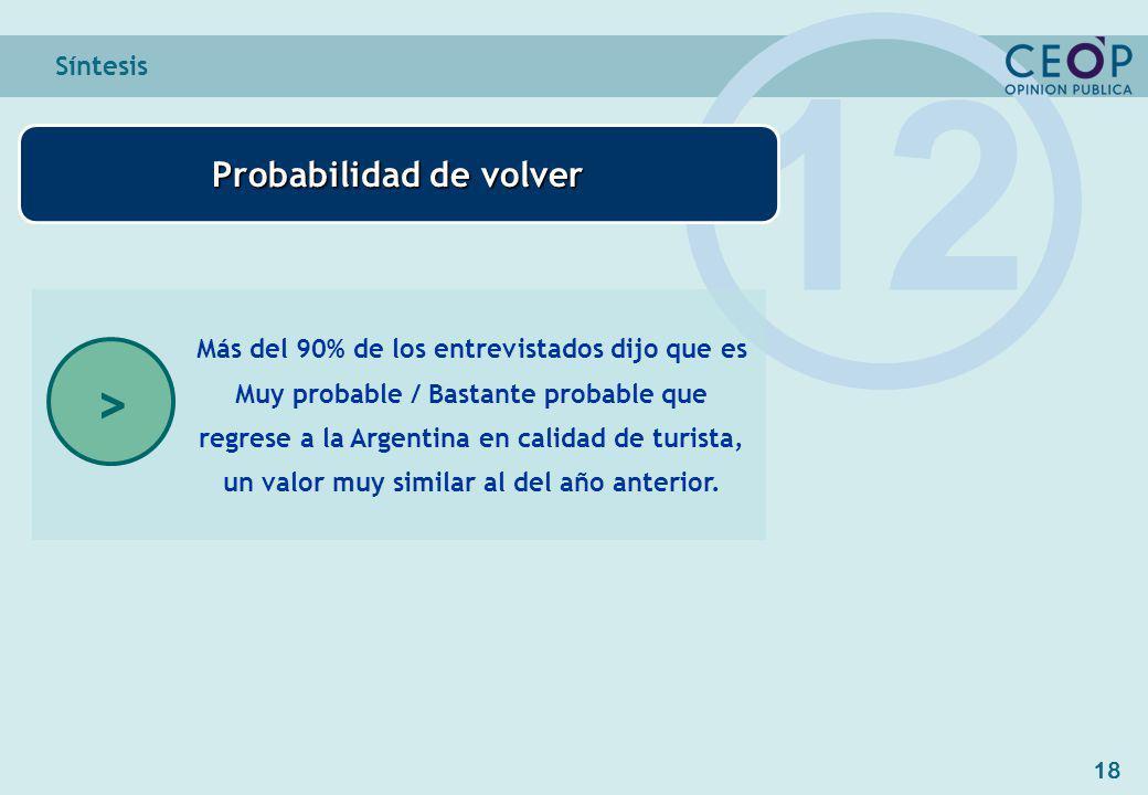 18 Síntesis 12 Más del 90% de los entrevistados dijo que es Muy probable / Bastante probable que regrese a la Argentina en calidad de turista, un valor muy similar al del año anterior.