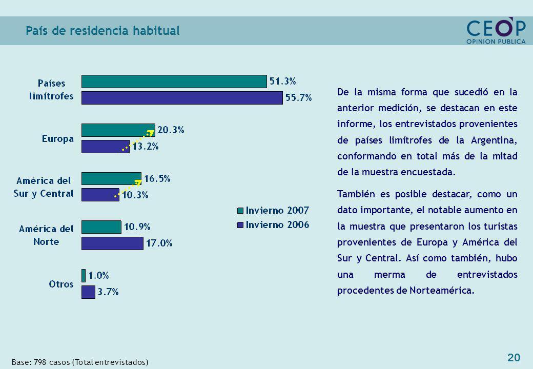 20 País de residencia habitual Base: 798 casos (Total entrevistados) De la misma forma que sucedió en la anterior medición, se destacan en este informe, los entrevistados provenientes de países limítrofes de la Argentina, conformando en total más de la mitad de la muestra encuestada.
