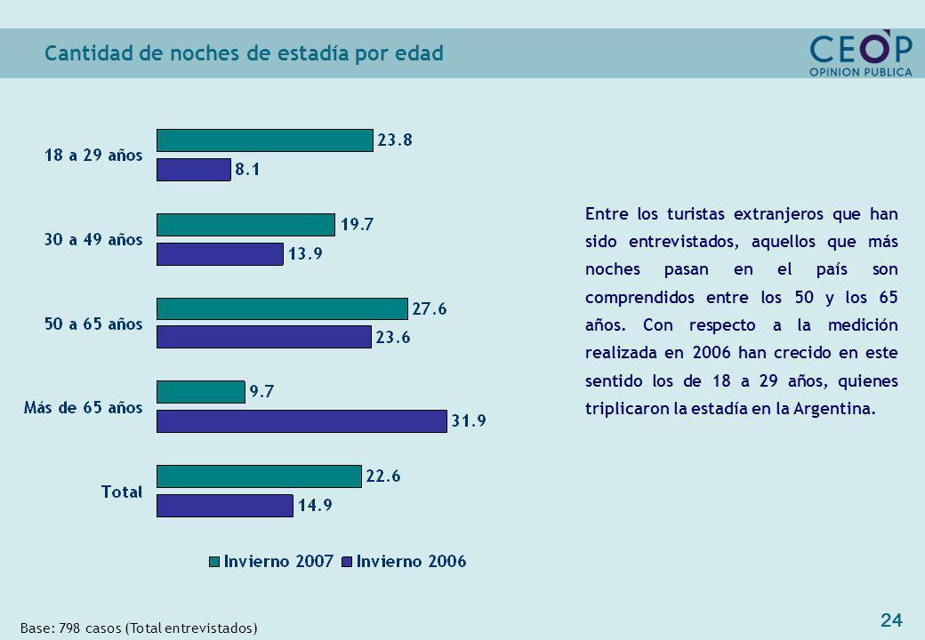 24 Cantidad de noches de estadía por edad Base: 798 casos (Total entrevistados) Entre los turistas extranjeros que han sido entrevistados, aquellos que más noches pasan en el país son comprendidos entre los 50 y los 65 años.