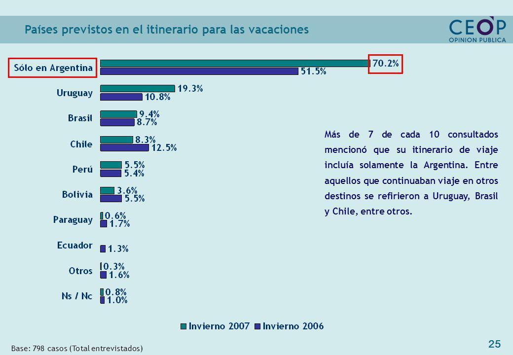 25 Países previstos en el itinerario para las vacaciones Base: 798 casos (Total entrevistados) Más de 7 de cada 10 consultados mencionó que su itinerario de viaje incluía solamente la Argentina.