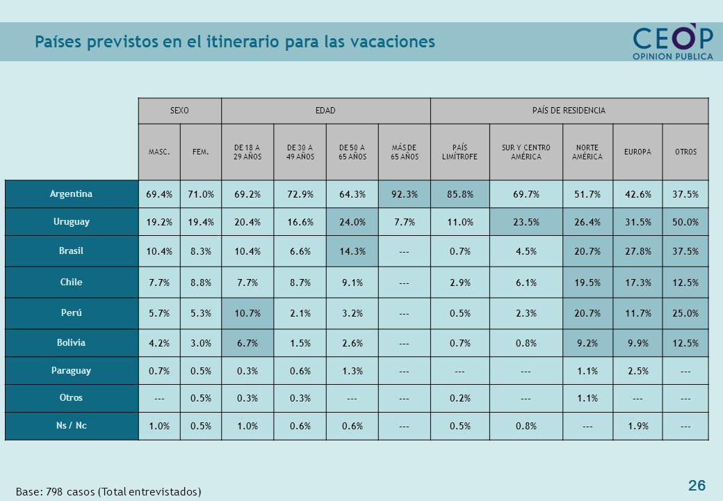 26 Países previstos en el itinerario para las vacaciones Base: 798 casos (Total entrevistados) SEXOEDADPAÍS DE RESIDENCIA MASC.FEM.