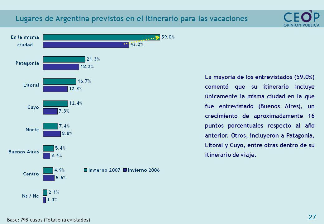 27 Lugares de Argentina previstos en el itinerario para las vacaciones Base: 798 casos (Total entrevistados) La mayoría de los entrevistados (59.0%) comentó que su itinerario incluye únicamente la misma ciudad en la que fue entrevistado (Buenos Aires), un crecimiento de aproximadamente 16 puntos porcentuales respecto al año anterior.