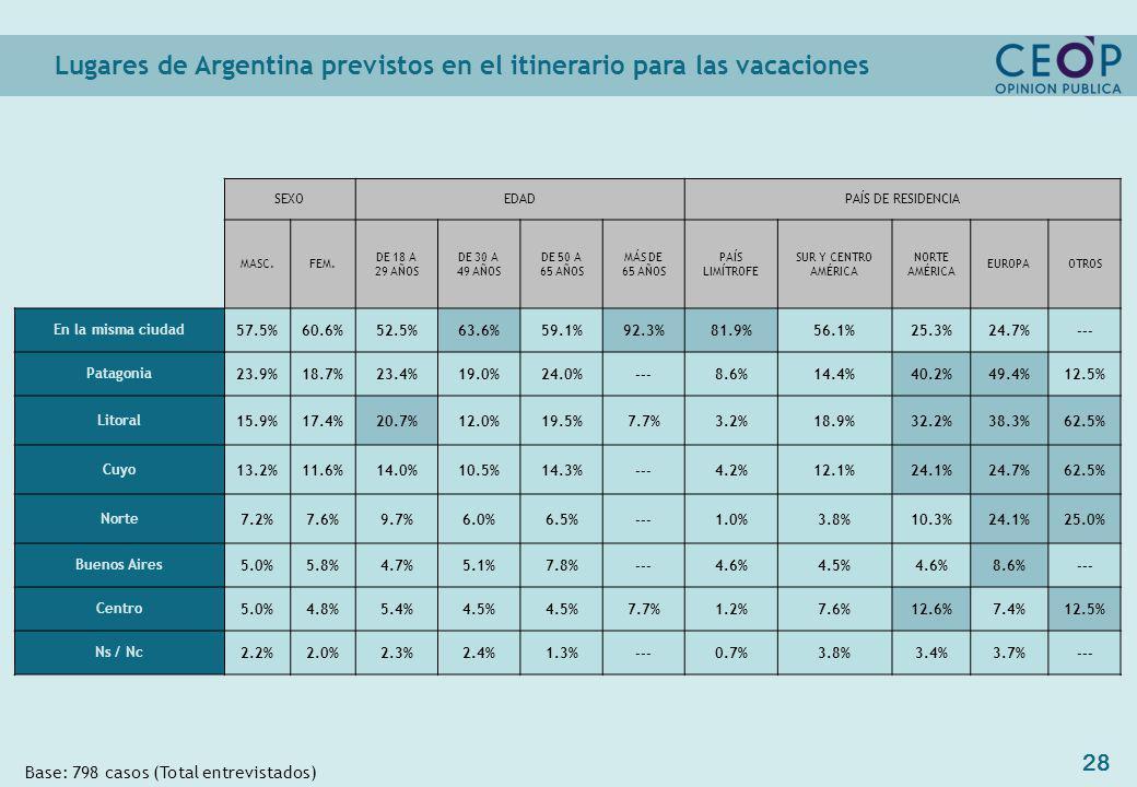 28 Lugares de Argentina previstos en el itinerario para las vacaciones Base: 798 casos (Total entrevistados) SEXOEDADPAÍS DE RESIDENCIA MASC.FEM.