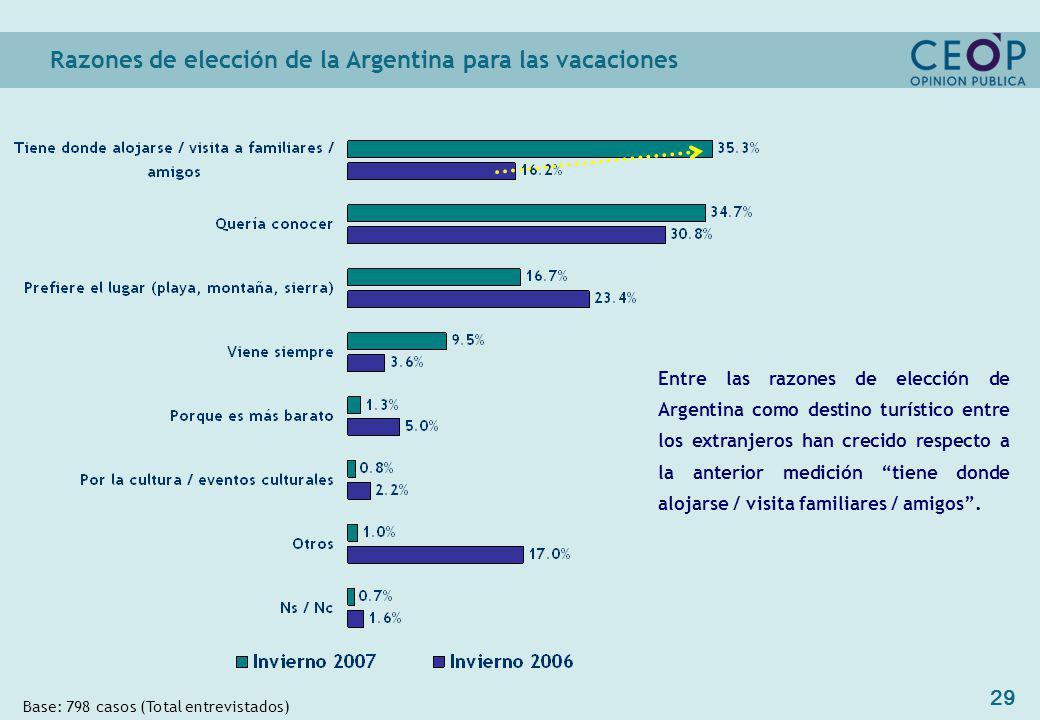 29 Razones de elección de la Argentina para las vacaciones Base: 798 casos (Total entrevistados) Entre las razones de elección de Argentina como destino turístico entre los extranjeros han crecido respecto a la anterior medición tiene donde alojarse / visita familiares / amigos.