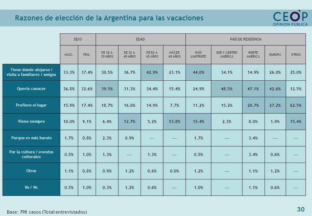 30 Razones de elección de la Argentina para las vacaciones Base: 798 casos (Total entrevistados) SEXOEDADPAÍS DE RESIDENCIA MASC.FEM.