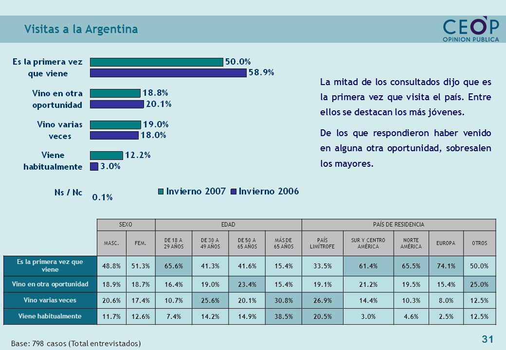 31 Visitas a la Argentina Base: 798 casos (Total entrevistados) SEXOEDADPAÍS DE RESIDENCIA MASC.FEM.