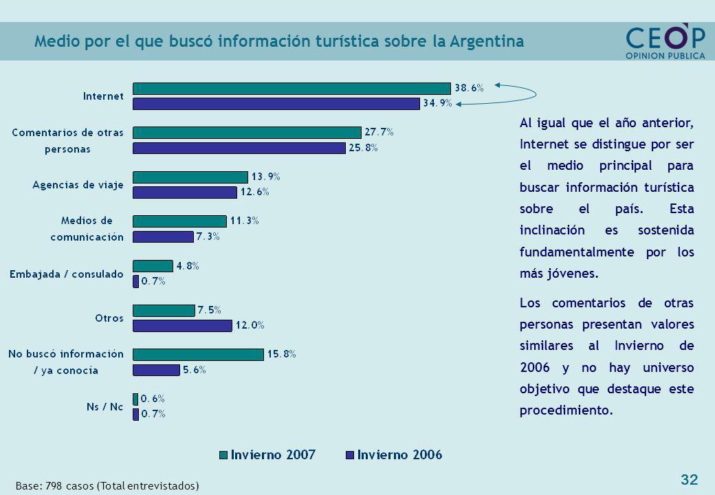 32 Medio por el que buscó información turística sobre la Argentina Base: 798 casos (Total entrevistados) Al igual que el año anterior, Internet se distingue por ser el medio principal para buscar información turística sobre el país.