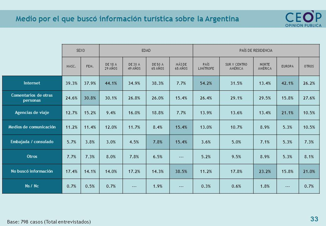 33 Medio por el que buscó información turística sobre la Argentina Base: 798 casos (Total entrevistados) SEXOEDADPAÍS DE RESIDENCIA MASC.FEM.