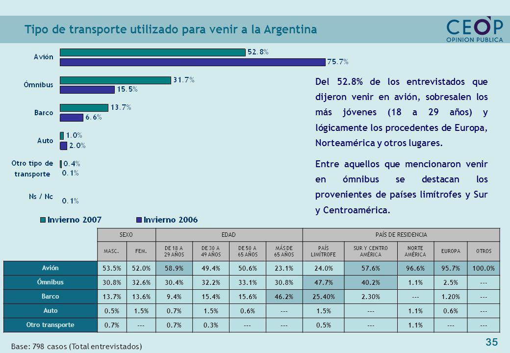 35 Tipo de transporte utilizado para venir a la Argentina Base: 798 casos (Total entrevistados) SEXOEDADPAÍS DE RESIDENCIA MASC.FEM. DE 18 A 29 AÑOS D