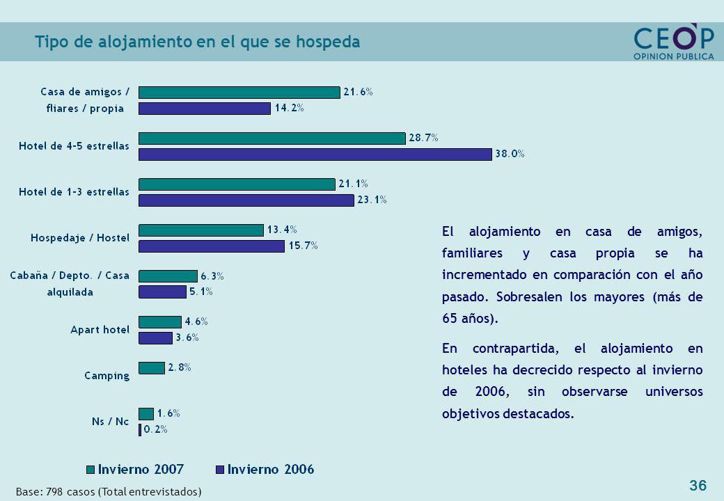36 Tipo de alojamiento en el que se hospeda Base: 798 casos (Total entrevistados) El alojamiento en casa de amigos, familiares y casa propia se ha incrementado en comparación con el año pasado.