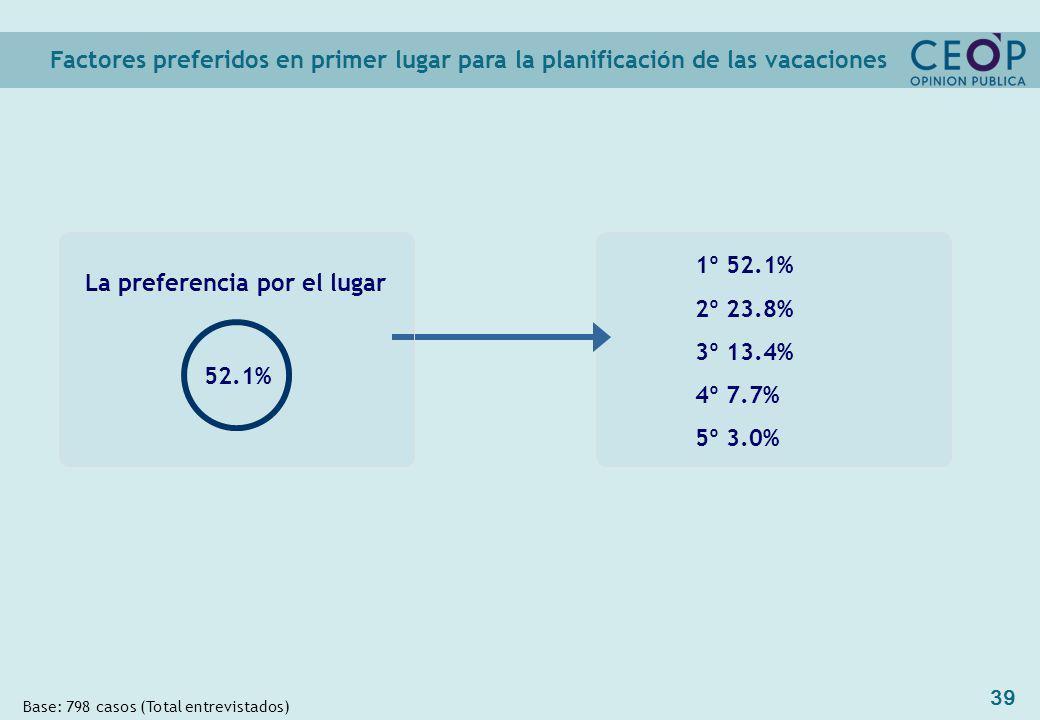39 1º 52.1% 2º 23.8% 3º 13.4% 4º 7.7% 5º 3.0% Factores preferidos en primer lugar para la planificación de las vacaciones Base: 798 casos (Total entrevistados) La preferencia por el lugar 52.1%