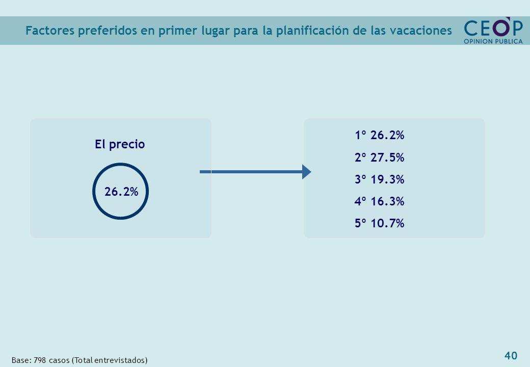 40 1º 26.2% 2º 27.5% 3º 19.3% 4º 16.3% 5º 10.7% Factores preferidos en primer lugar para la planificación de las vacaciones Base: 798 casos (Total entrevistados) El precio 26.2%