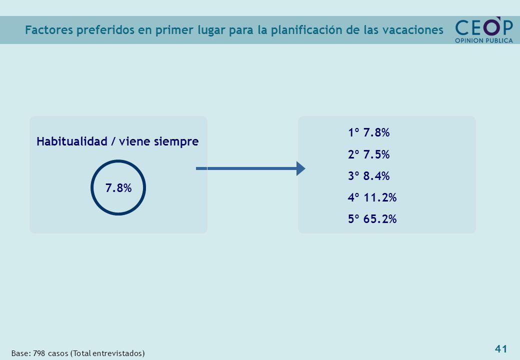 41 1º 7.8% 2º 7.5% 3º 8.4% 4º 11.2% 5º 65.2% Factores preferidos en primer lugar para la planificación de las vacaciones Base: 798 casos (Total entrevistados) Habitualidad / viene siempre 7.8%
