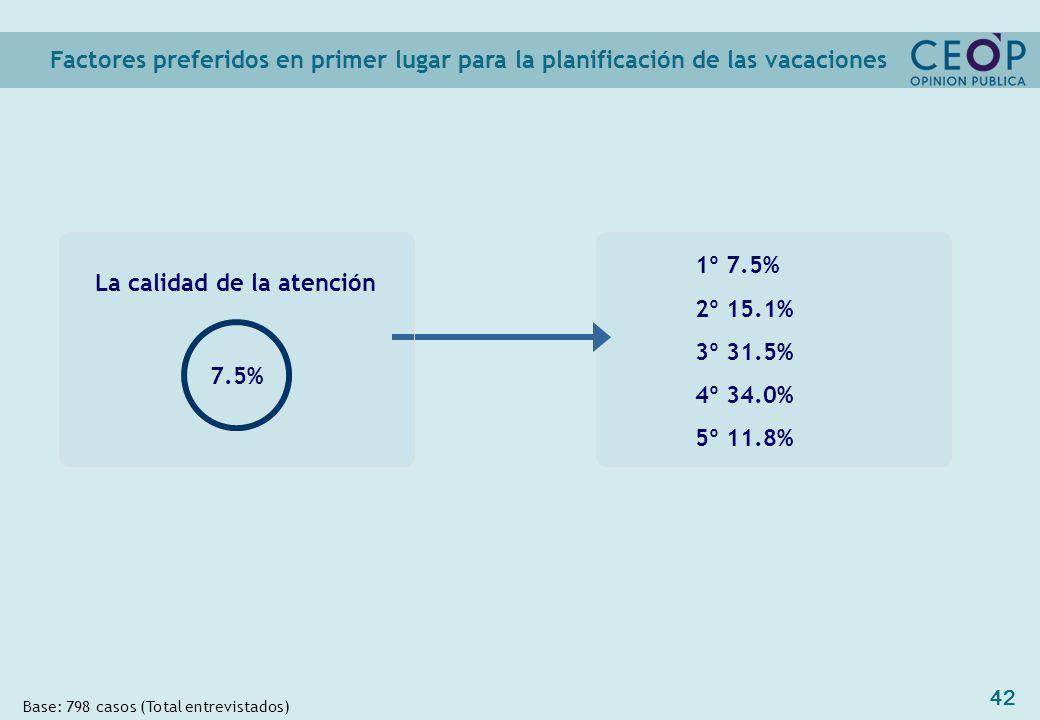 42 1º 7.5% 2º 15.1% 3º 31.5% 4º 34.0% 5º 11.8% Factores preferidos en primer lugar para la planificación de las vacaciones Base: 798 casos (Total entrevistados) La calidad de la atención 7.5%