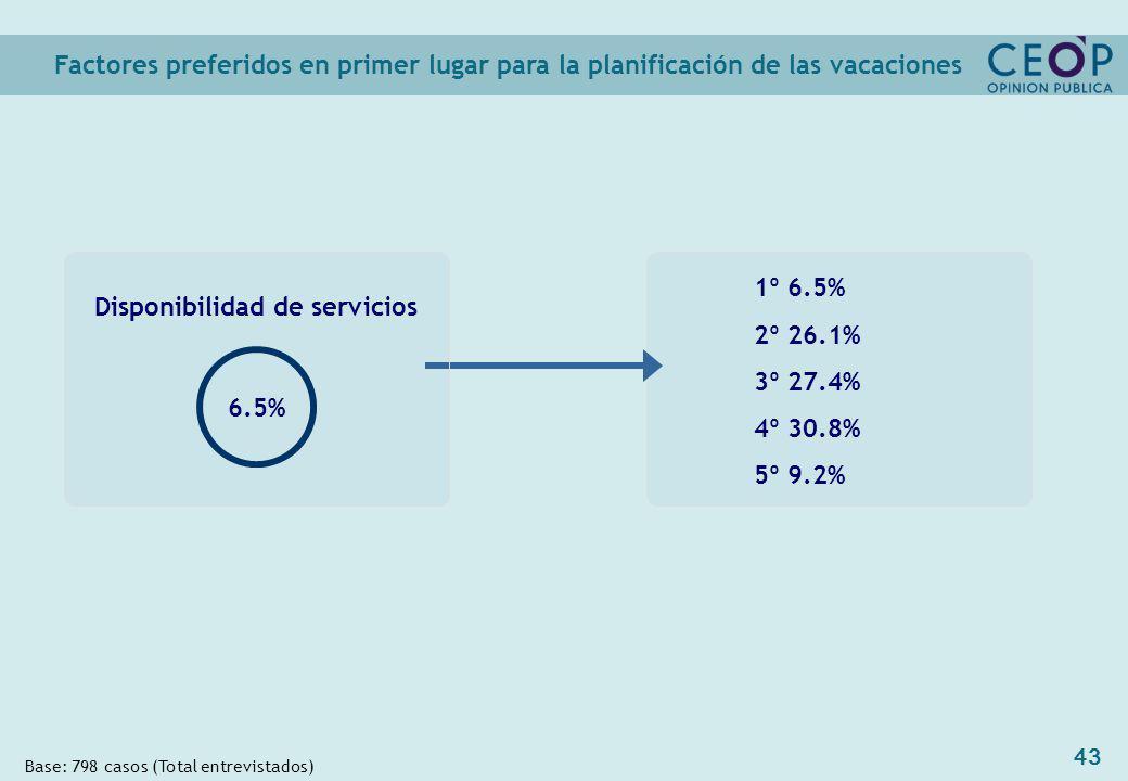 43 1º 6.5% 2º 26.1% 3º 27.4% 4º 30.8% 5º 9.2% Factores preferidos en primer lugar para la planificación de las vacaciones Base: 798 casos (Total entrevistados) Disponibilidad de servicios 6.5%