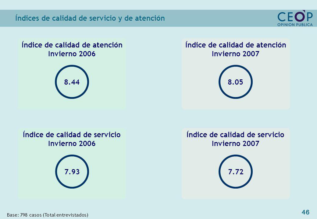 46 Índice de calidad de atención Invierno 2007 Índices de calidad de servicio y de atención Base: 798 casos (Total entrevistados) Índice de calidad de servicio Invierno 2007 7.72 Índice de calidad de servicio Invierno 2006 7.93 8.05 Índice de calidad de atención Invierno 2006 8.44