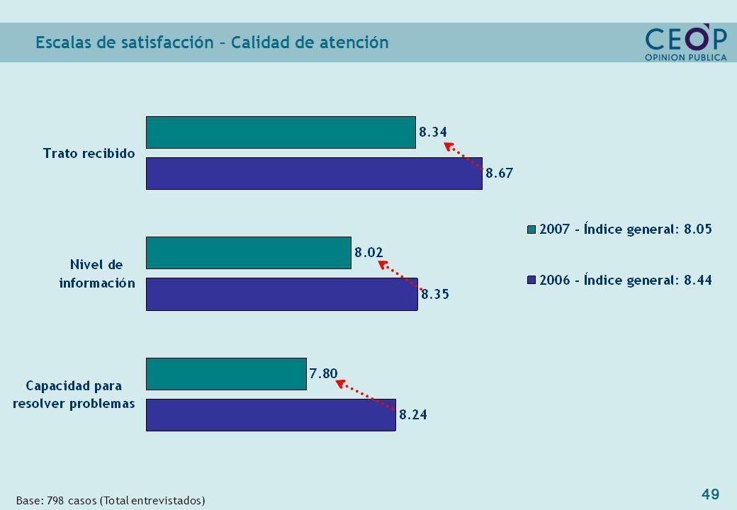 49 Escalas de satisfacción – Calidad de atención Base: 798 casos (Total entrevistados)