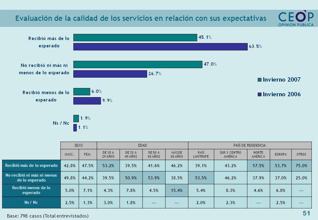 51 Evaluación de la calidad de los servicios en relación con sus expectativas Base: 798 casos (Total entrevistados) SEXOEDADPAÍS DE RESIDENCIA MASC.FEM.