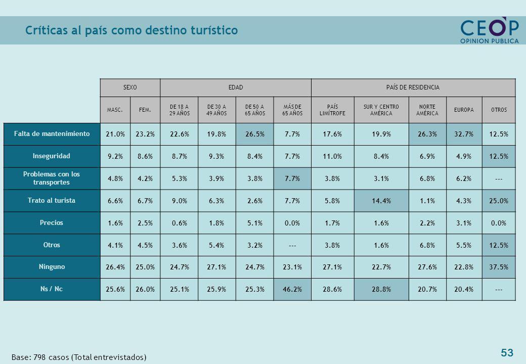 53 Críticas al país como destino turístico Base: 798 casos (Total entrevistados) SEXOEDADPAÍS DE RESIDENCIA MASC.FEM.