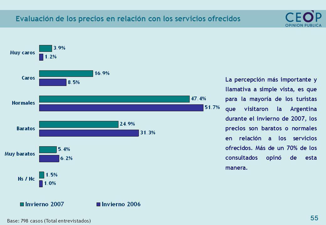 55 Evaluación de los precios en relación con los servicios ofrecidos Base: 798 casos (Total entrevistados) La percepción más importante y llamativa a simple vista, es que para la mayoría de los turistas que visitaron la Argentina durante el invierno de 2007, los precios son baratos o normales en relación a los servicios ofrecidos.