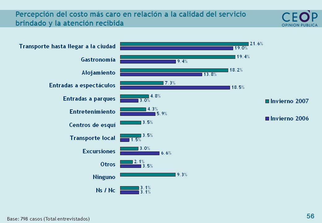 56 Base: 798 casos (Total entrevistados) Percepción del costo más caro en relación a la calidad del servicio brindado y la atención recibida