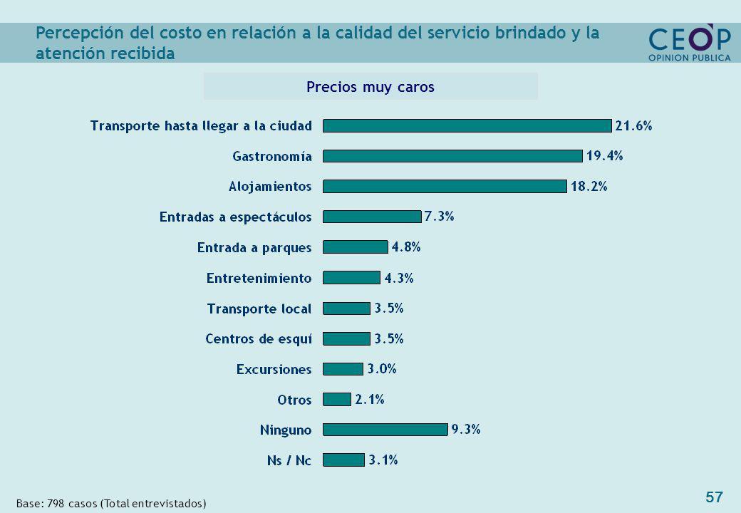 57 Percepción del costo en relación a la calidad del servicio brindado y la atención recibida Precios muy caros Base: 798 casos (Total entrevistados)
