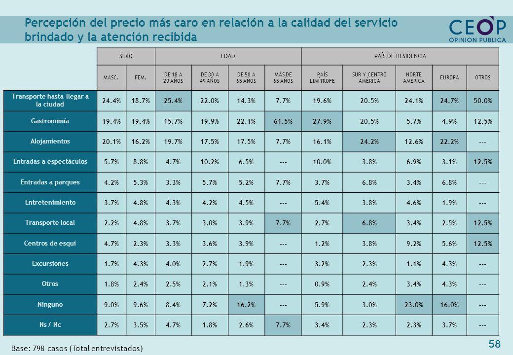 58 Base: 798 casos (Total entrevistados) SEXOEDADPAÍS DE RESIDENCIA MASC.FEM.