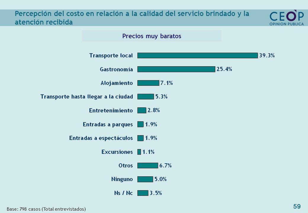 59 Percepción del costo en relación a la calidad del servicio brindado y la atención recibida Precios muy baratos Base: 798 casos (Total entrevistados)