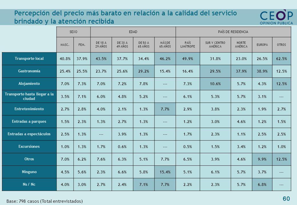 60 Base: 798 casos (Total entrevistados) SEXOEDADPAÍS DE RESIDENCIA MASC.FEM.