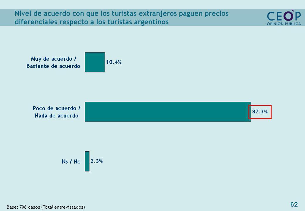 62 Nivel de acuerdo con que los turistas extranjeros paguen precios diferenciales respecto a los turistas argentinos Base: 798 casos (Total entrevistados)