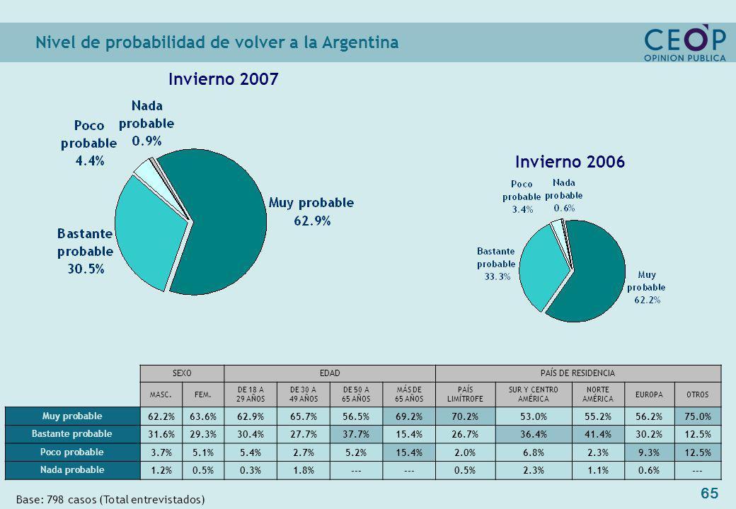 65 Nivel de probabilidad de volver a la Argentina Base: 798 casos (Total entrevistados) Invierno 2006 Invierno 2007 SEXOEDADPAÍS DE RESIDENCIA MASC.FEM.