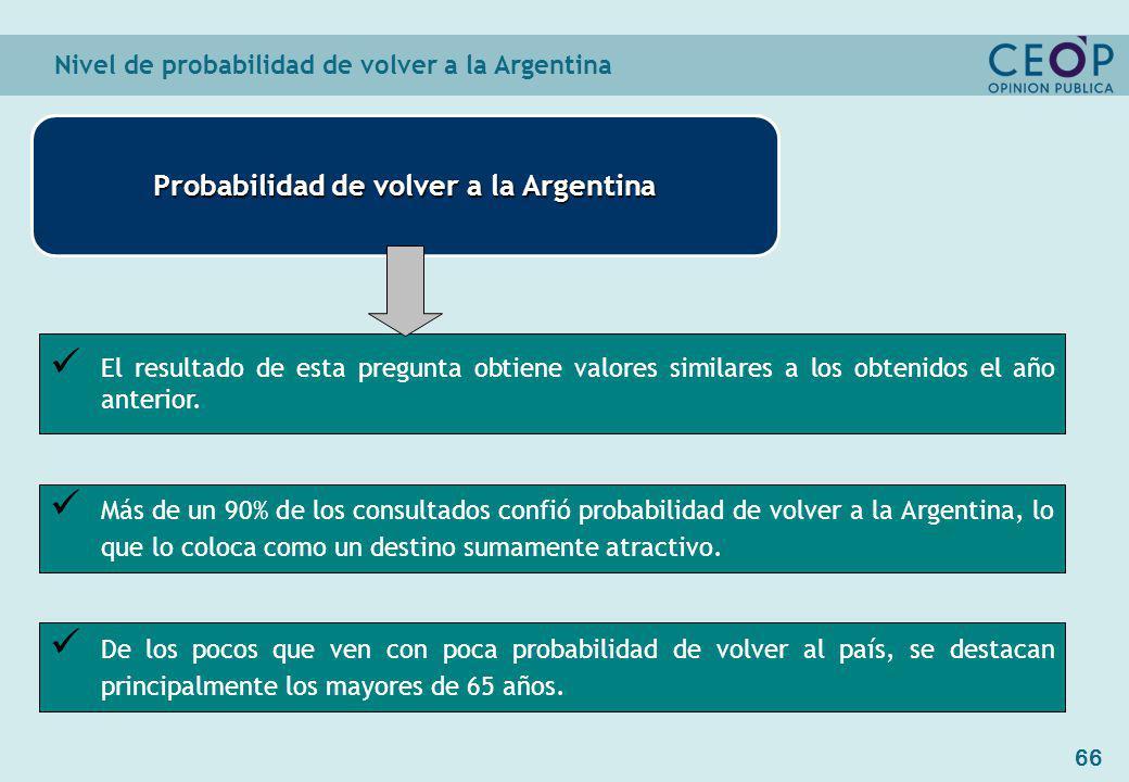 66 Probabilidad de volver a la Argentina El resultado de esta pregunta obtiene valores similares a los obtenidos el año anterior.