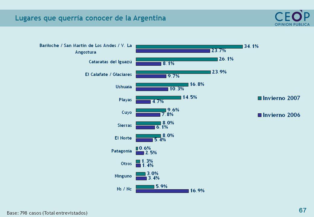 67 Base: 798 casos (Total entrevistados) Lugares que querría conocer de la Argentina