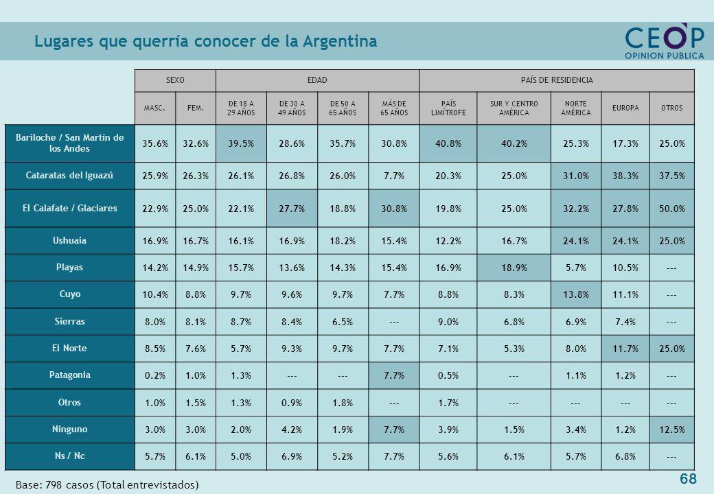 68 Base: 798 casos (Total entrevistados) SEXOEDADPAÍS DE RESIDENCIA MASC.FEM.