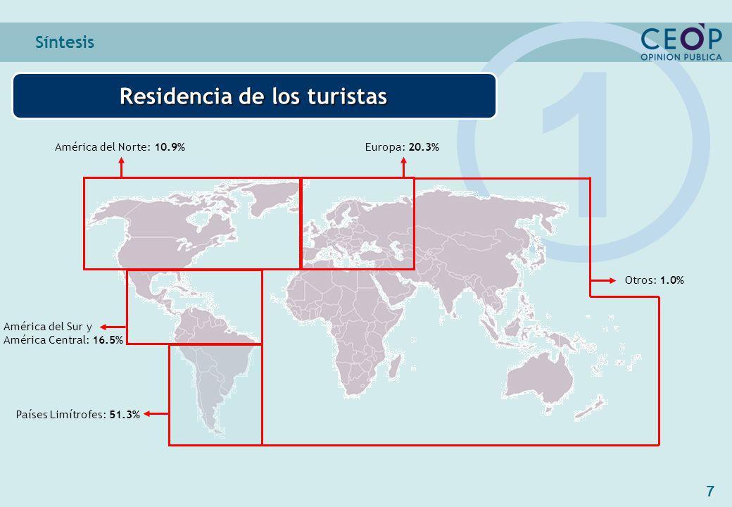 7 América del Sur y América Central: 16.5% Síntesis Residencia de los turistas 1 Países Limítrofes: 51.3% Europa: 20.3%América del Norte: 10.9% Otros: 1.0%