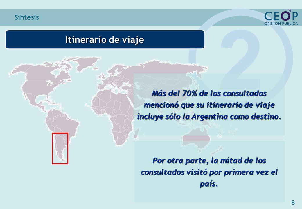 8 Síntesis Itinerario de viaje 2 Más del 70% de los consultados mencionó que su itinerario de viaje incluye sólo la Argentina como destino.