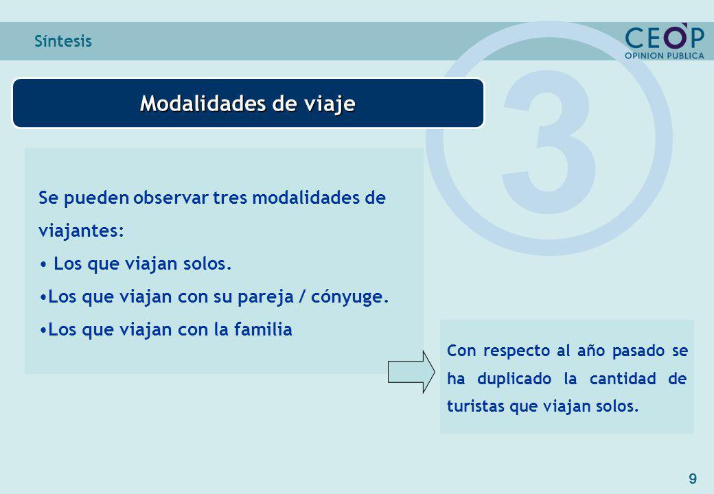 9 Síntesis Modalidades de viaje 3 Se pueden observar tres modalidades de viajantes: Los que viajan solos.